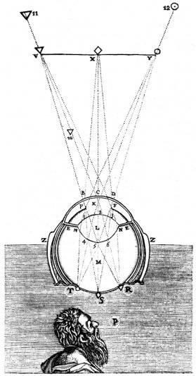 Descartes Auge Dioptrik 1637